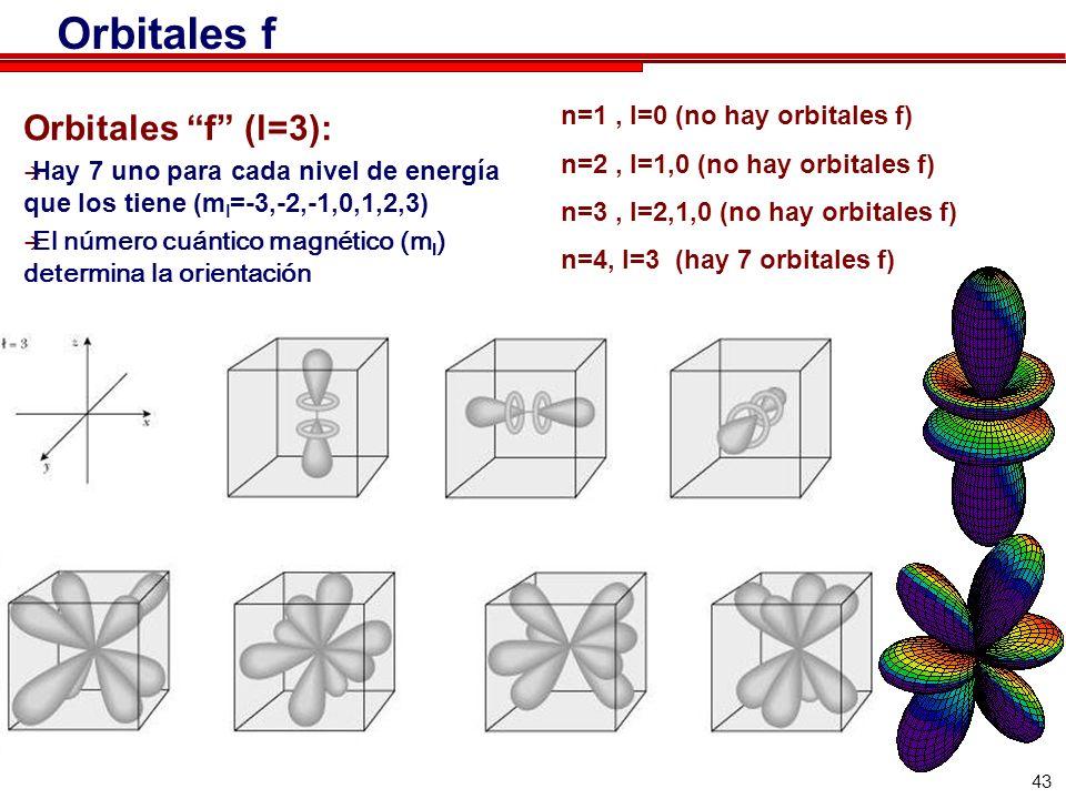 Orbitales f Orbitales f (l=3): n=1 , l=0 (no hay orbitales f)