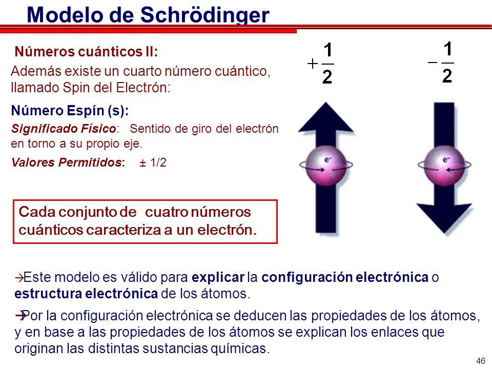 Modelo de Schrödinger Números cuánticos II: Además existe un cuarto número cuántico, llamado Spin del Electrón: