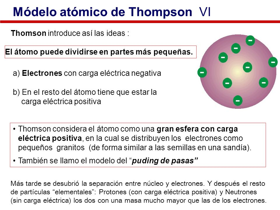 Módelo atómico de Thompson VI