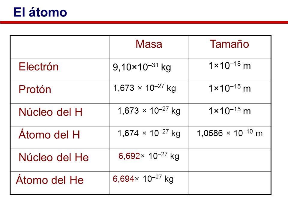 El átomo Masa Tamaño Electrón Protón Núcleo del H Átomo del H