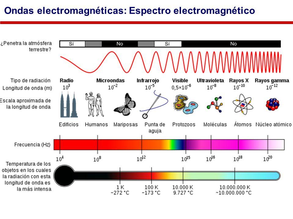 Ondas electromagnéticas: Espectro electromagnético