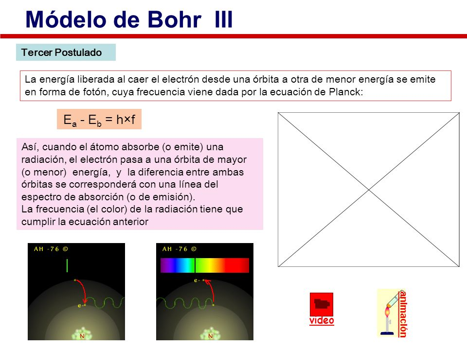 Módelo de Bohr III Ea - Eb = h×f Tercer Postulado