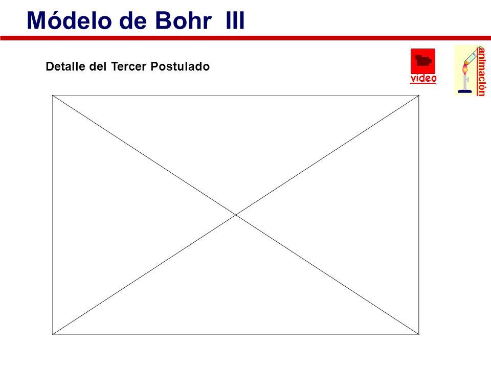 Módelo de Bohr III animación video Detalle del Tercer Postulado