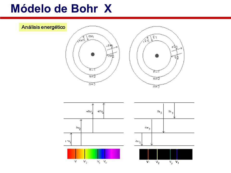 Módelo de Bohr X Análisis energético