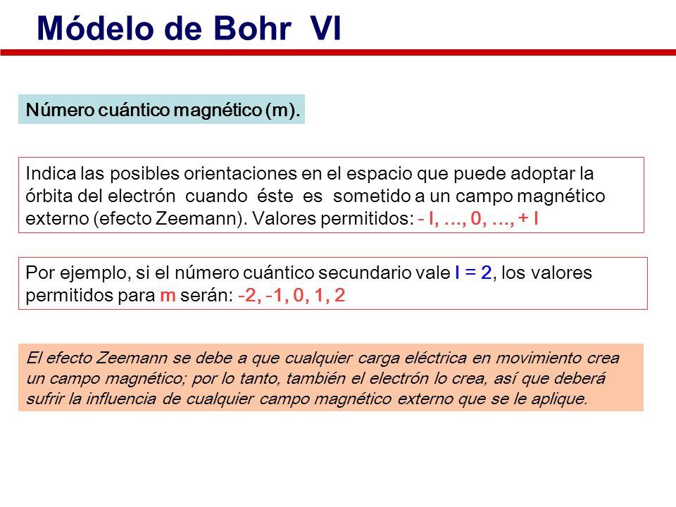 Módelo de Bohr VI Número cuántico magnético (m).