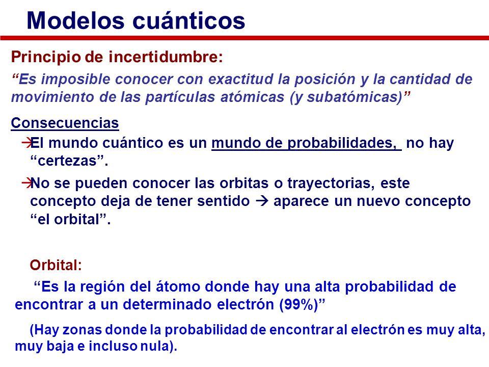 Modelos cuánticos Principio de incertidumbre: