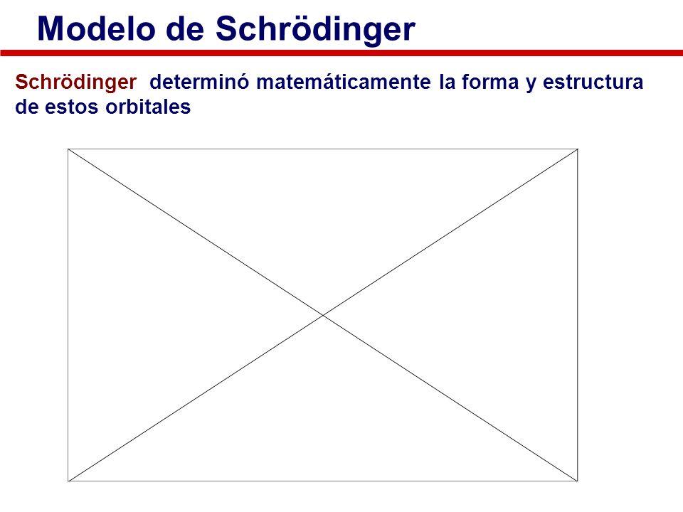 Modelo de Schrödinger Schrödinger determinó matemáticamente la forma y estructura de estos orbitales.