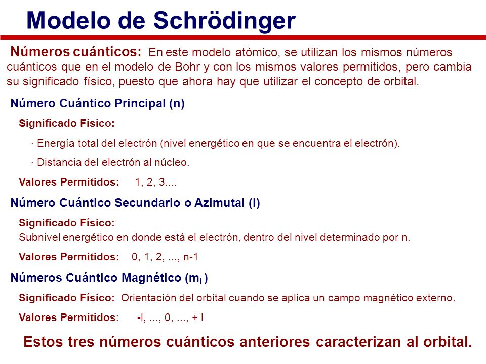 Modelo de Schrödinger