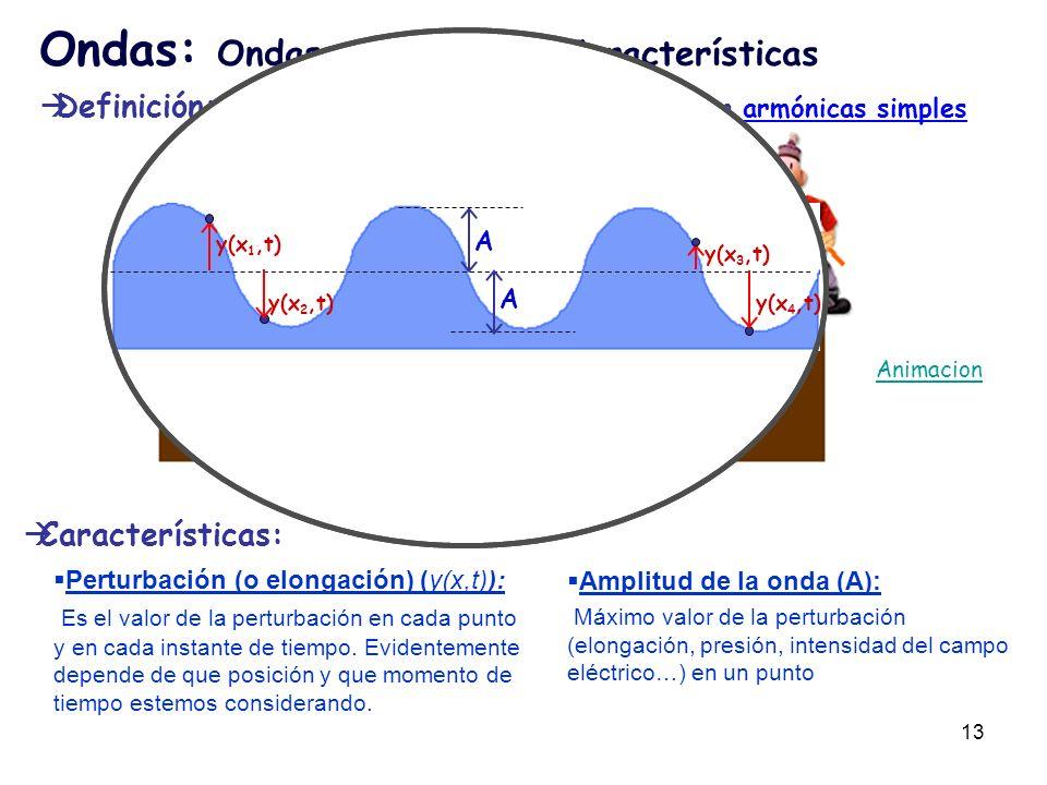Ondas: Ondas armónicas I. Características