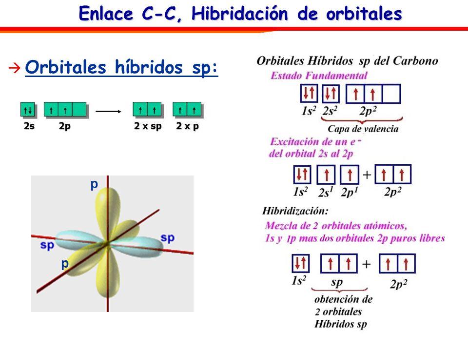 Enlace C-C, Hibridación de orbitales