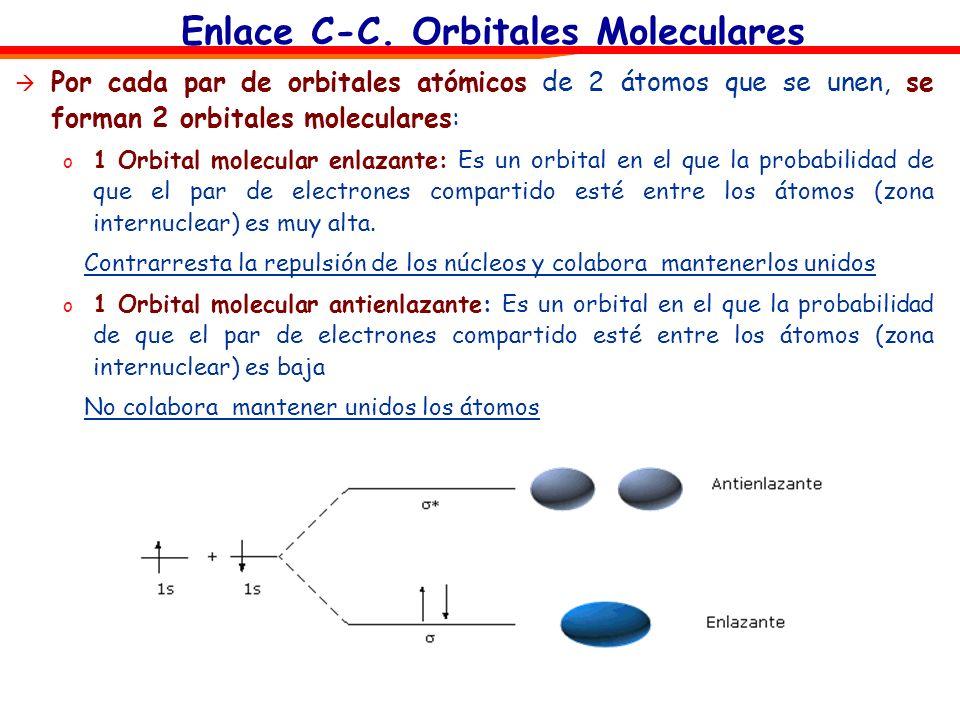 Enlace C-C. Orbitales Moleculares