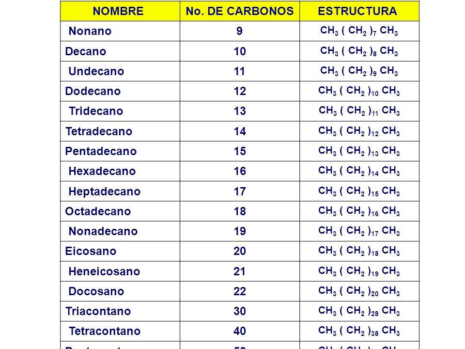 NOMBRE No. DE CARBONOS ESTRUCTURA Nonano 9 Decano 10 Undecano 11