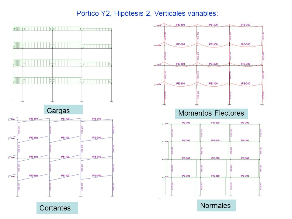 Pórtico Y2, Hipótesis 2, Verticales variables: