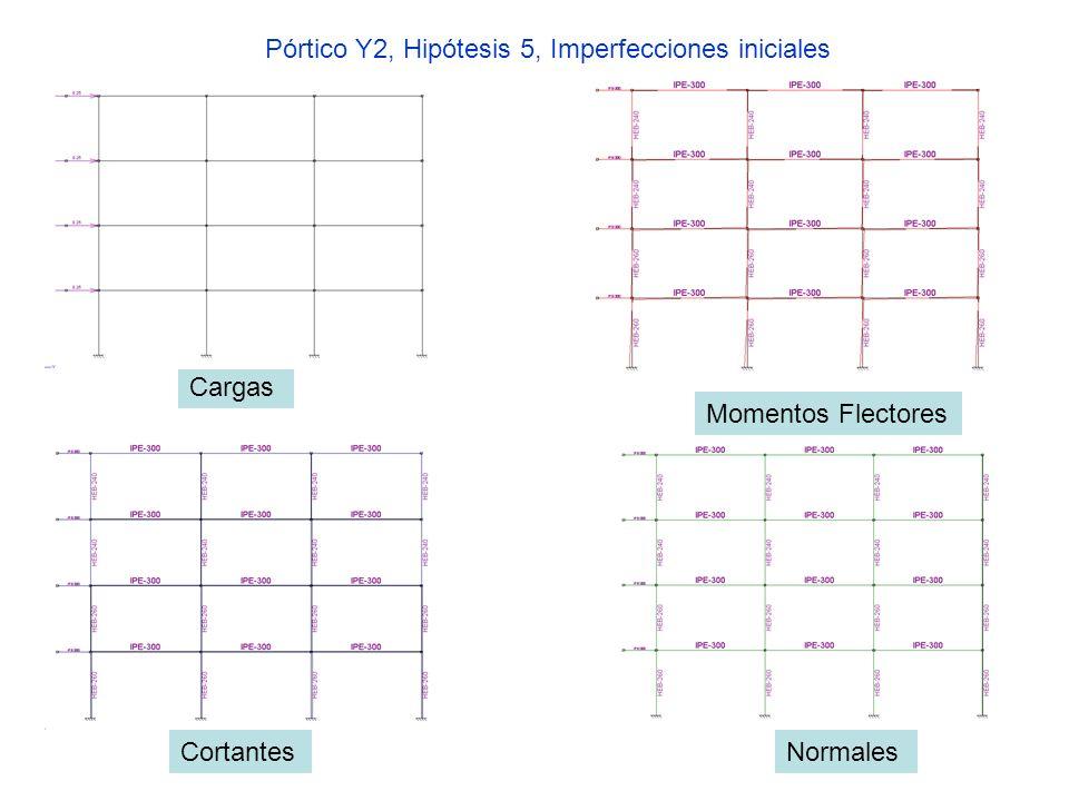 Pórtico Y2, Hipótesis 5, Imperfecciones iniciales