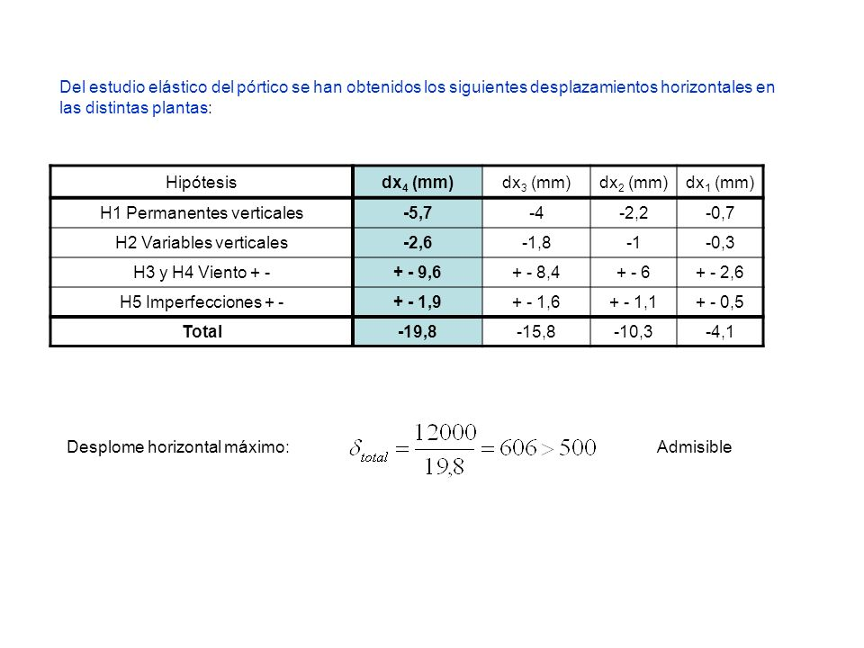 H1 Permanentes verticales -5,7 -4 -2,2 -0,7 H2 Variables verticales