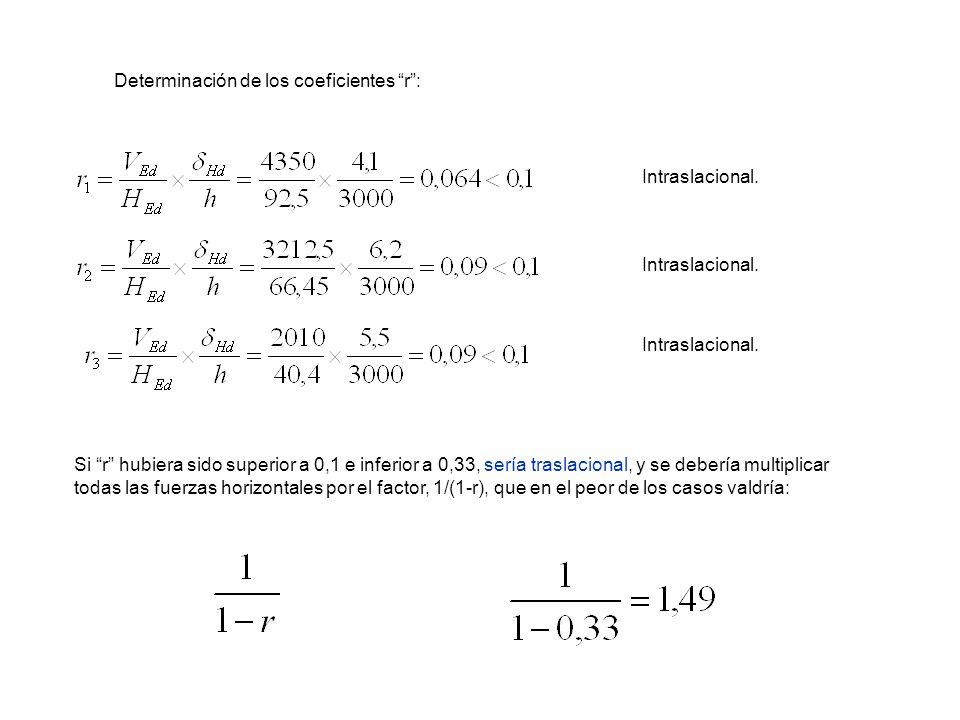Determinación de los coeficientes r :