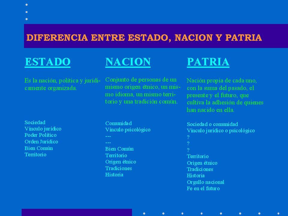 DIFERENCIA ENTRE ESTADO, NACION Y PATRIA