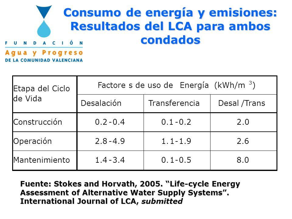 Consumo de energía y emisiones: Resultados del LCA para ambos condados