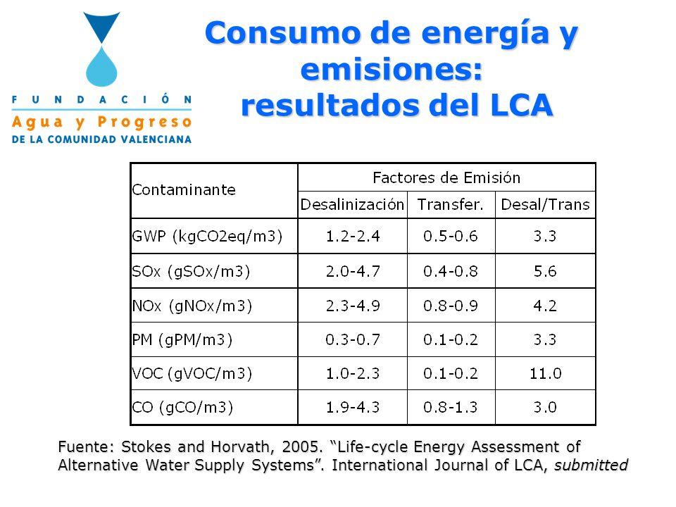 Consumo de energía y emisiones: resultados del LCA