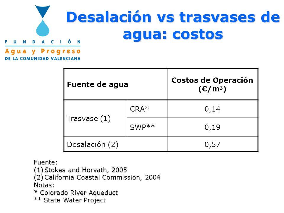 Desalación vs trasvases de agua: costos