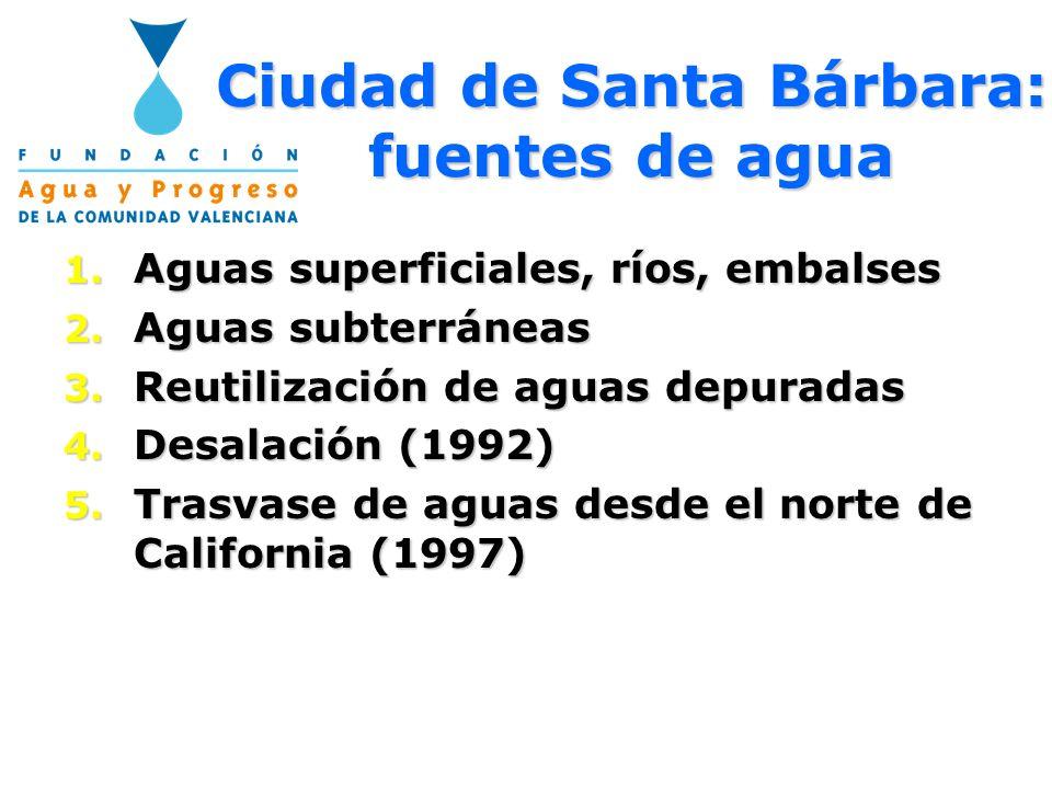 Ciudad de Santa Bárbara: fuentes de agua