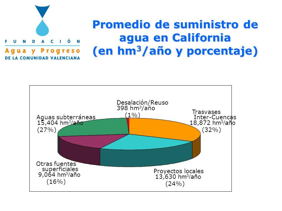Promedio de suministro de agua en California (en hm3/año y porcentaje)