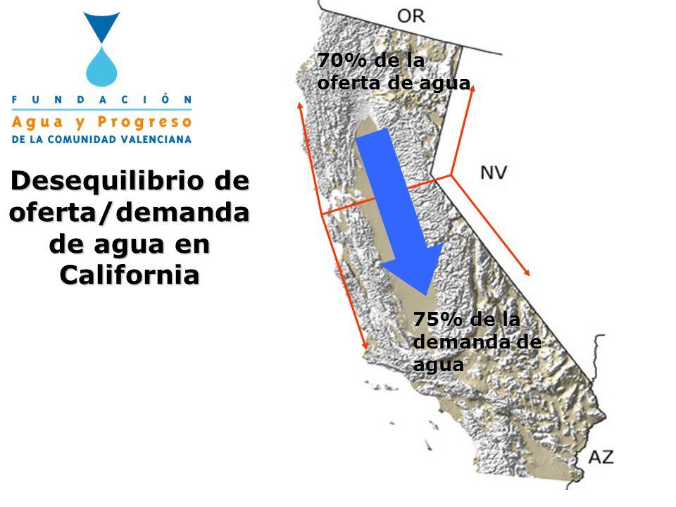Desequilibrio de oferta/demanda de agua en California