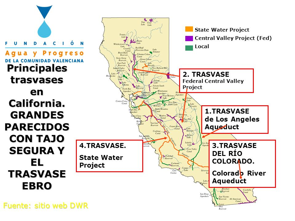 State Water Project Central Valley Project (Fed) Local. Principales trasvases en California. GRANDES PARECIDOS CON TAJO SEGURA Y EL TRASVASE EBRO.