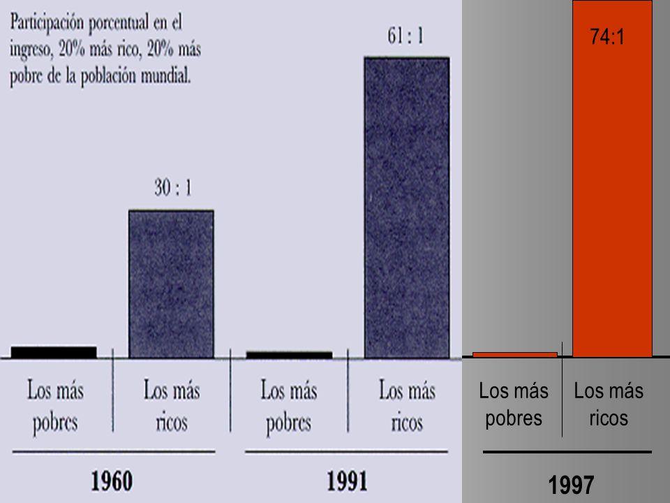 74:1 Los más pobres Los más ricos 1997