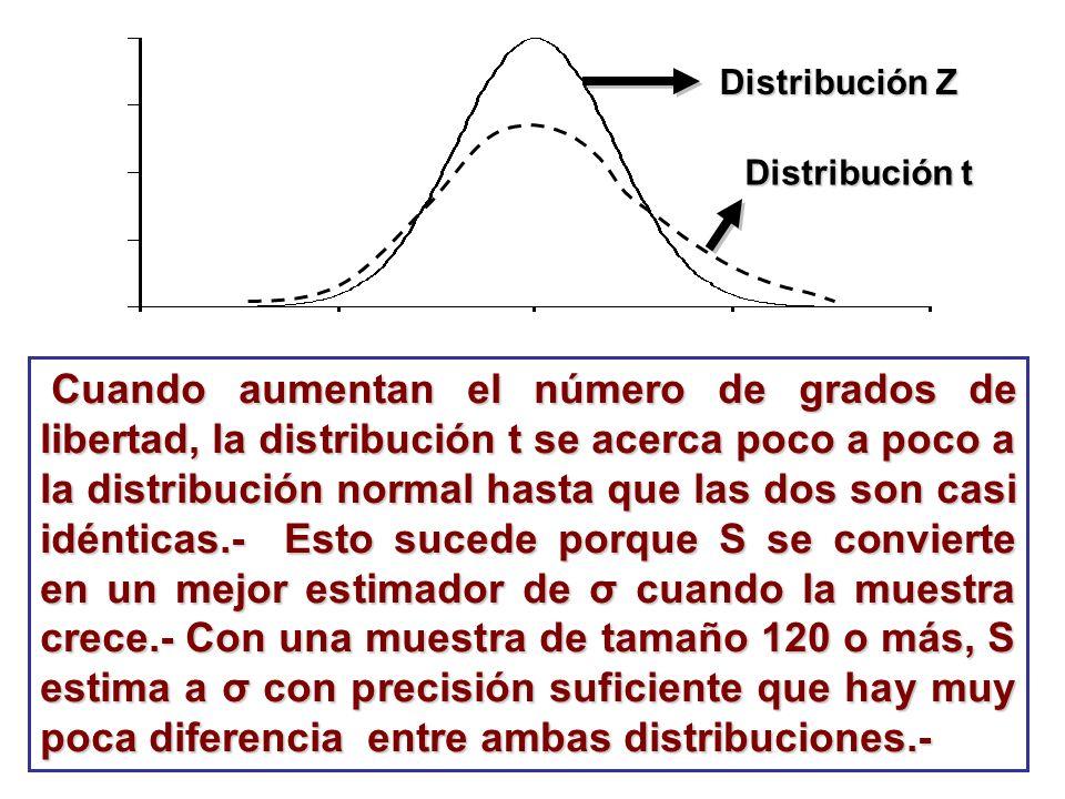 Distribución Z Distribución t.