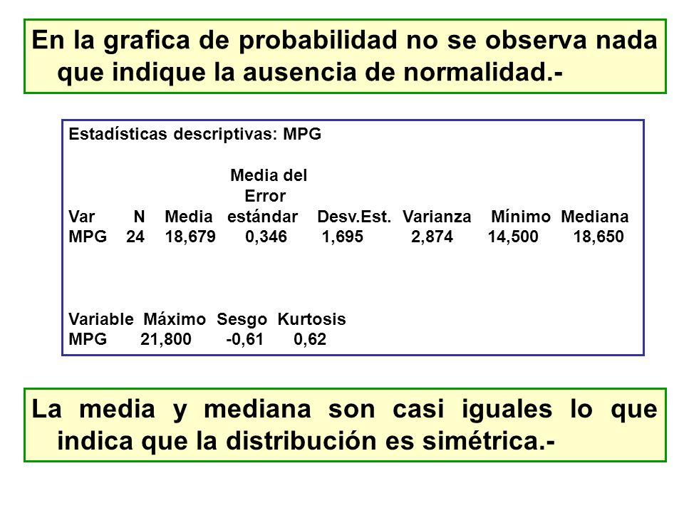 En la grafica de probabilidad no se observa nada que indique la ausencia de normalidad.-