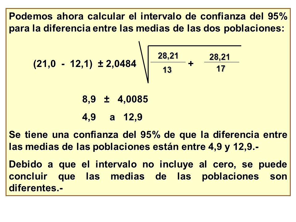 Podemos ahora calcular el intervalo de confianza del 95% para la diferencia entre las medias de las dos poblaciones: