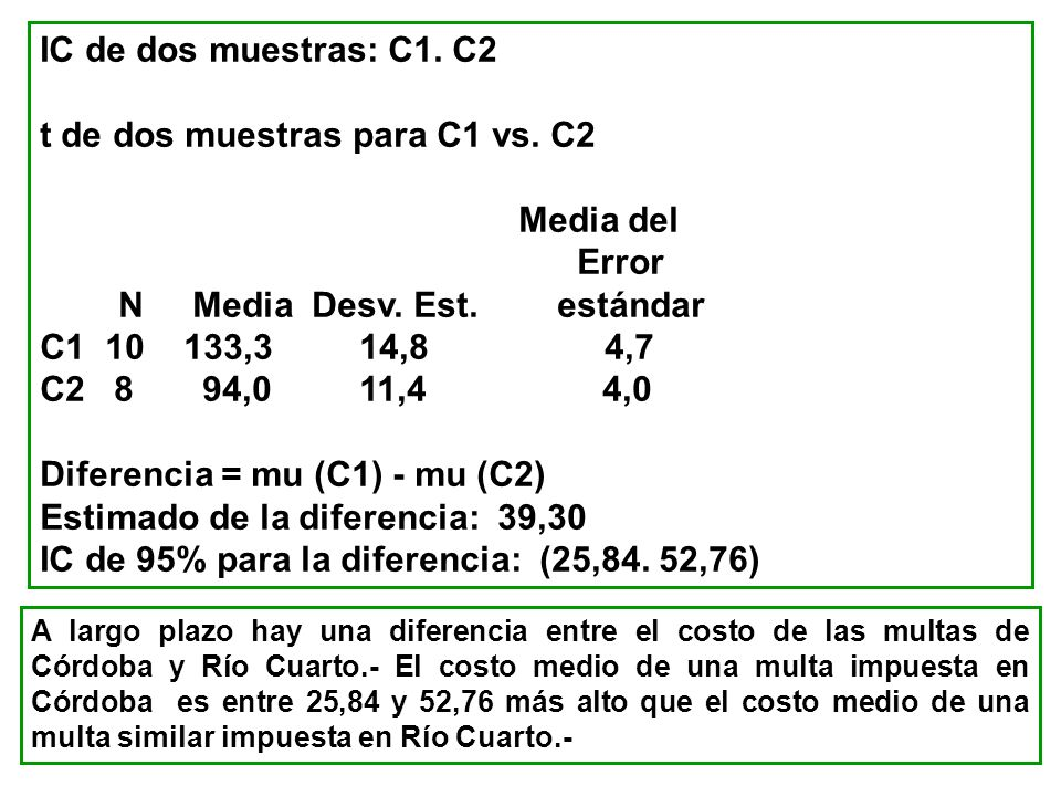 t de dos muestras para C1 vs. C2 Media del Error