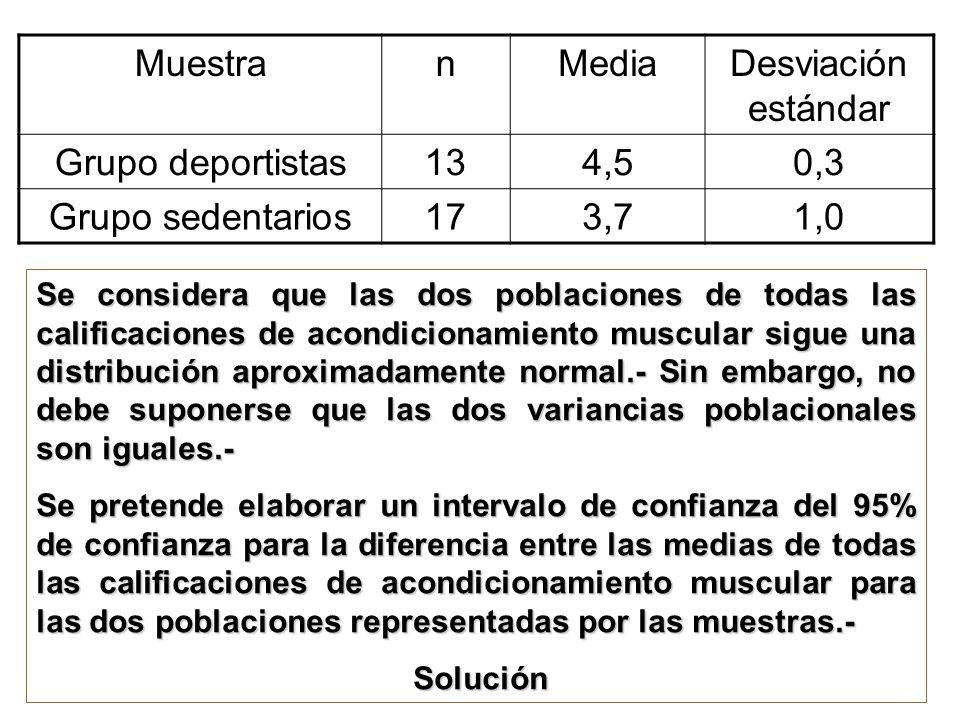 Muestra n Media Desviación estándar Grupo deportistas 13 4,5 0,3