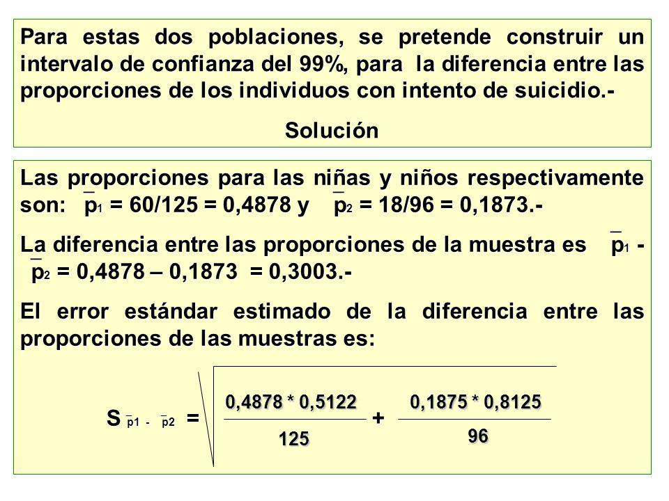 Para estas dos poblaciones, se pretende construir un intervalo de confianza del 99%, para la diferencia entre las proporciones de los individuos con intento de suicidio.-