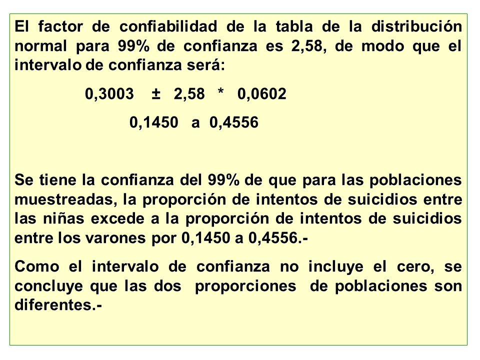 El factor de confiabilidad de la tabla de la distribución normal para 99% de confianza es 2,58, de modo que el intervalo de confianza será: