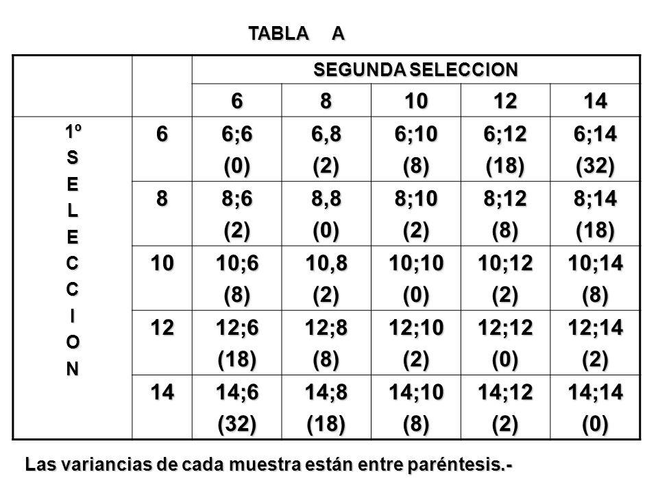 TABLA A SEGUNDA SELECCION. 6. 8. 10. 12. 14. 1º. S. E. L. C. I. O. N. 6;6. (0) 6,8.