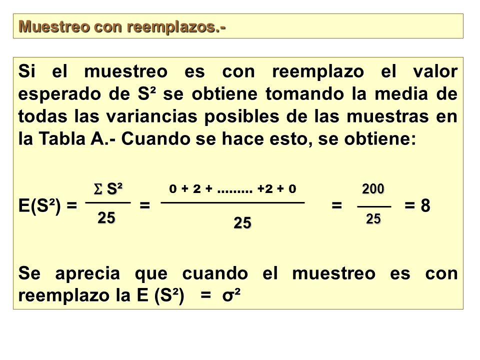 Se aprecia que cuando el muestreo es con reemplazo la E (S²) = σ²