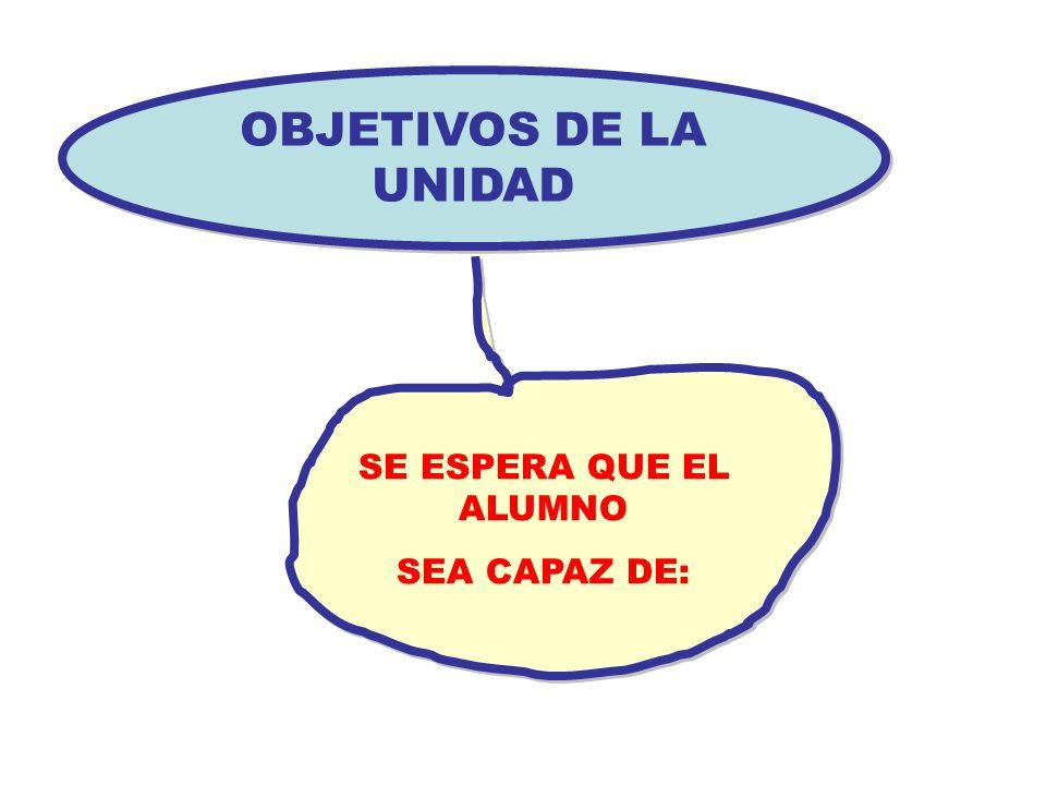 OBJETIVOS DE LA UNIDAD SE ESPERA QUE EL ALUMNO SEA CAPAZ DE: