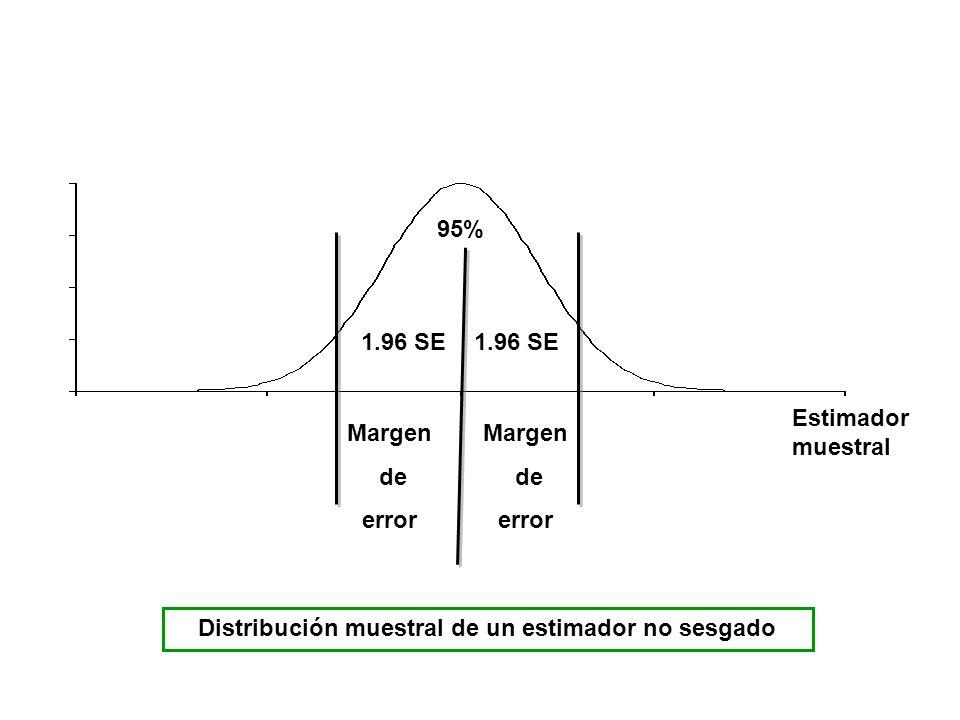 Distribución muestral de un estimador no sesgado