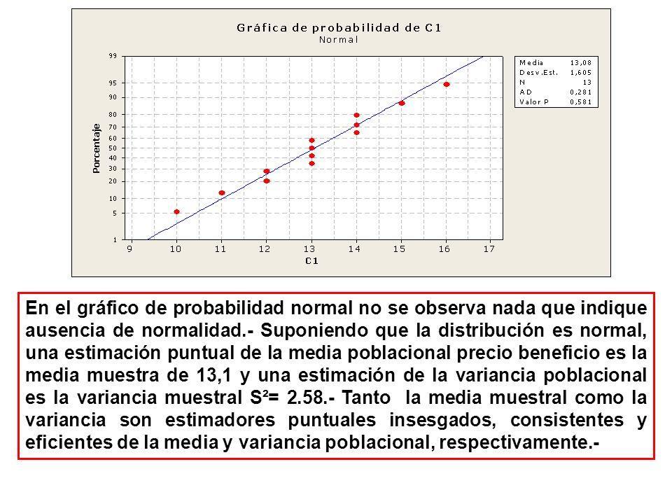 En el gráfico de probabilidad normal no se observa nada que indique ausencia de normalidad.- Suponiendo que la distribución es normal, una estimación puntual de la media poblacional precio beneficio es la media muestra de 13,1 y una estimación de la variancia poblacional es la variancia muestral S²= 2.58.- Tanto la media muestral como la variancia son estimadores puntuales insesgados, consistentes y eficientes de la media y variancia poblacional, respectivamente.-