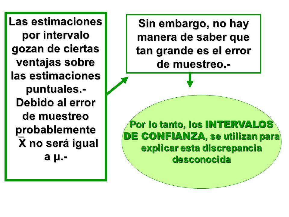 Las estimaciones por intervalo gozan de ciertas ventajas sobre las estimaciones puntuales.- Debido al error de muestreo probablemente X no será igual a μ.-