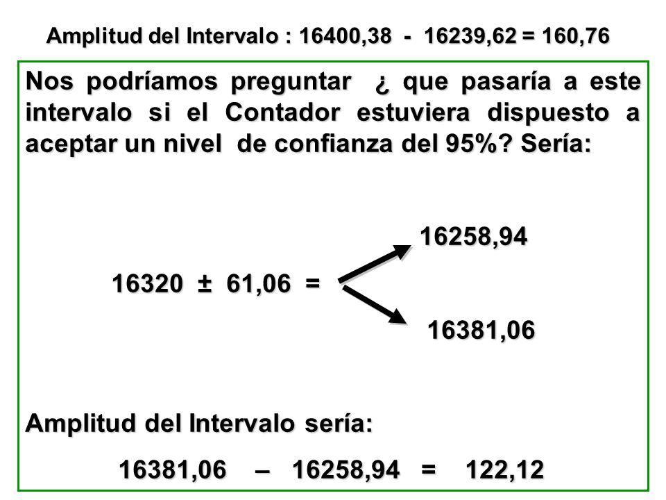 Amplitud del Intervalo sería: 16381,06 – 16258,94 = 122,12