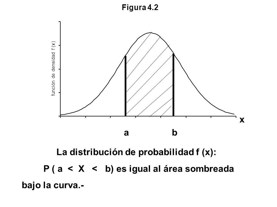 La distribución de probabilidad f (x):