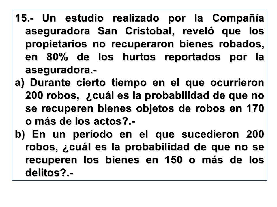 15.- Un estudio realizado por la Compañía aseguradora San Cristobal, reveló que los propietarios no recuperaron bienes robados, en 80% de los hurtos reportados por la aseguradora.-