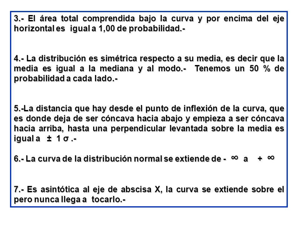 3.- El área total comprendida bajo la curva y por encima del eje horizontal es igual a 1,00 de probabilidad.-