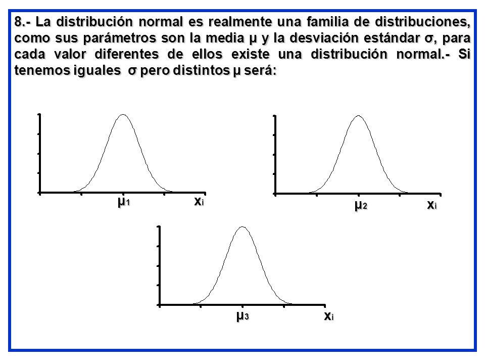 8.- La distribución normal es realmente una familia de distribuciones, como sus parámetros son la media µ y la desviación estándar σ, para cada valor diferentes de ellos existe una distribución normal.- Si tenemos iguales σ pero distintos µ será: