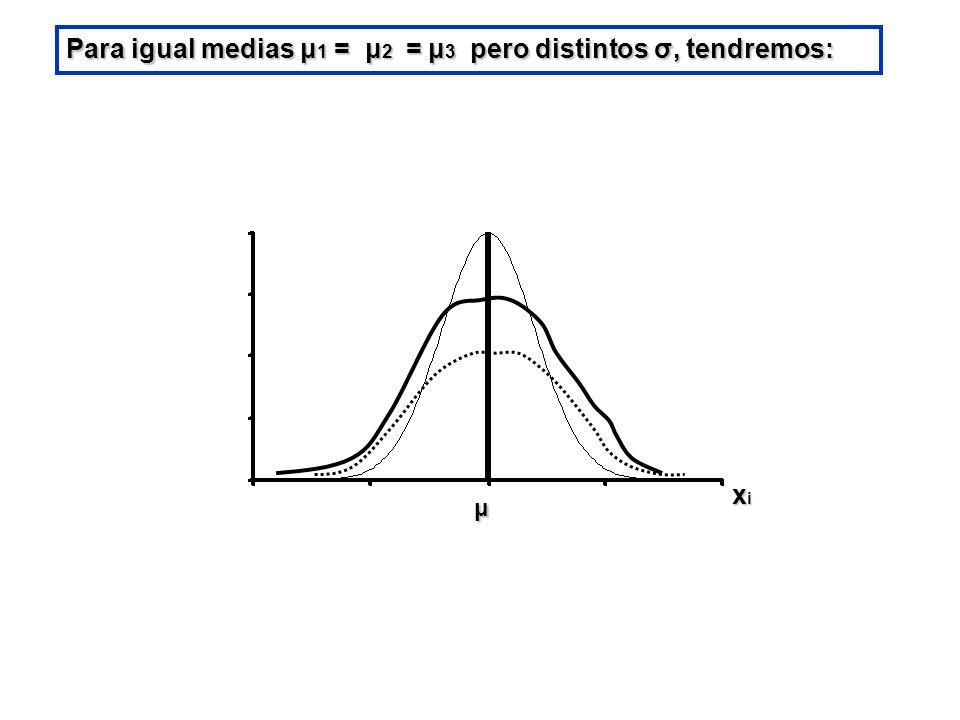 Para igual medias μ1 = μ2 = μ3 pero distintos σ, tendremos: