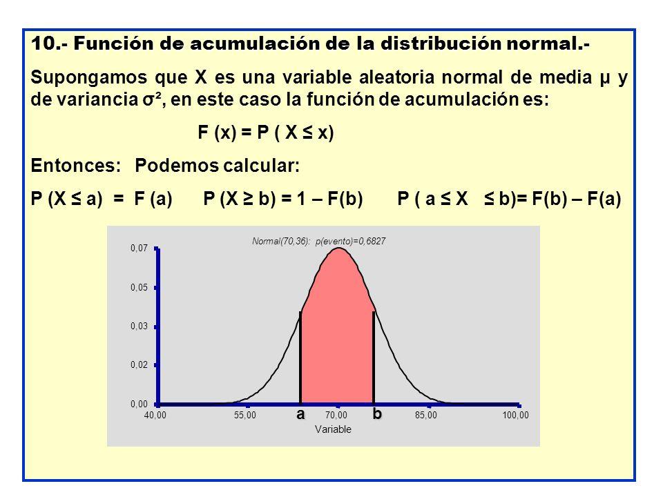 10.- Función de acumulación de la distribución normal.-