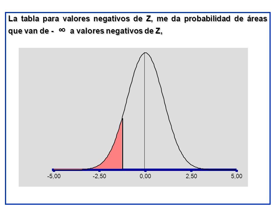 La tabla para valores negativos de Z, me da probabilidad de áreas que van de - ∞ a valores negativos de Z,